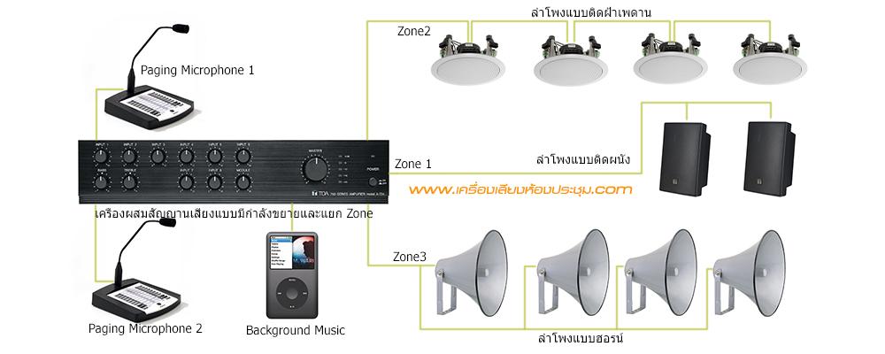 diagram_ระบบเสียงประกาศ