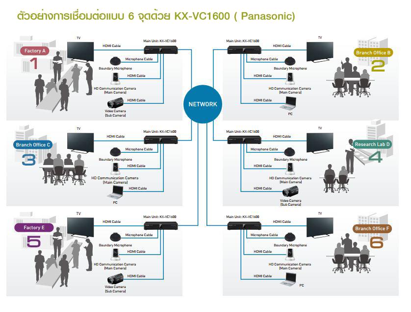 ระบบประชุมทางไกลผ่านจอภาพ_ระบบvideo-conference_5